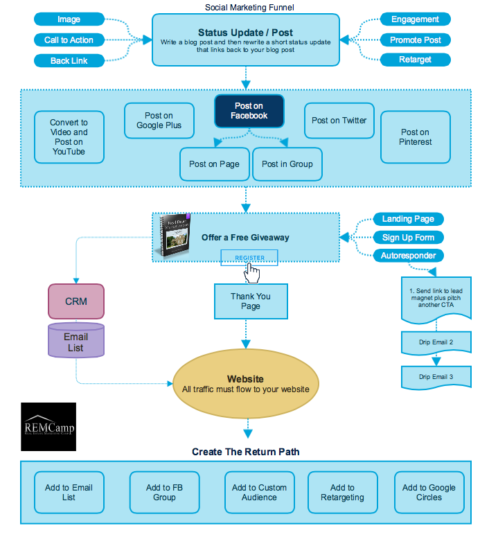 Real Estate Agency Workflow Diagram : Real estate marketing camp social content distribution